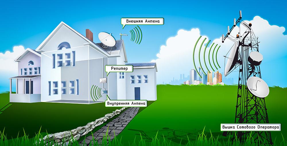 Усиление 3G и 4G сигнала